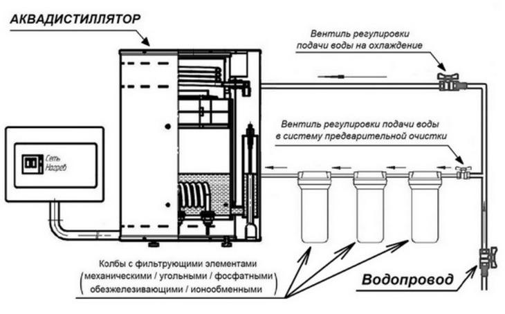Подробная информация о аквадистилляторе АЭ 25 инструкция по эксплуатации и где купить