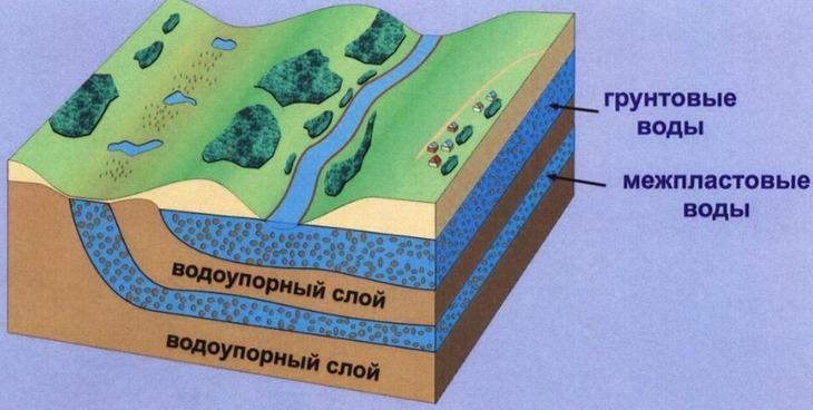 Разбираем вопрос чем различаются грунтовые и межпластовые подземные воды?