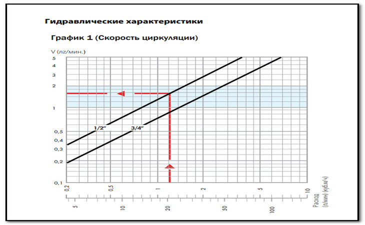 Разбираемся какой редуктор давления воды лучше?