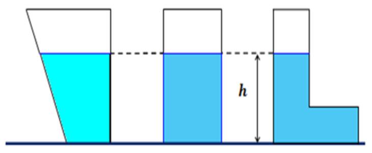 Что такое гидростатическое давление воды?