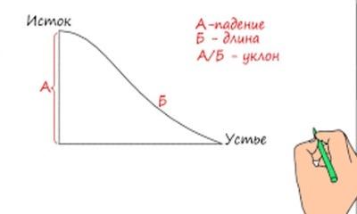 Сколько составляет уклон и падение реки Волга?