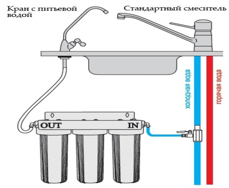 Процедура установки фильтра Аквафор для воды