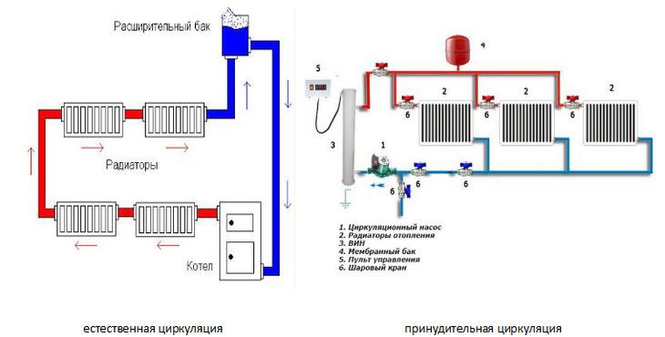 Что такое циркуляция горячей воды?