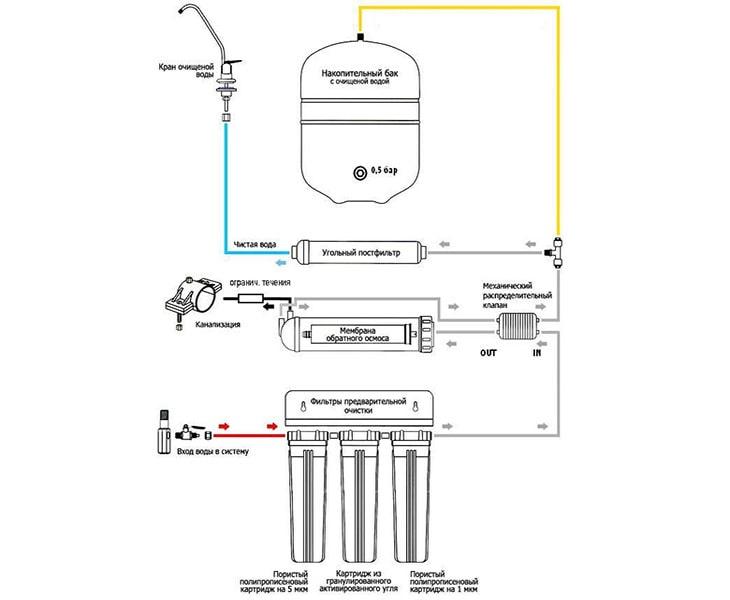Основные характеристики фильтра Гейзер Престиж с обратным осмосом, инструкция и схема подключения