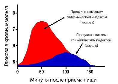 Изменение уровня глюкозы в крови