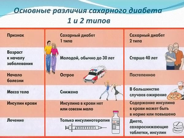 Отличия в диабетах
