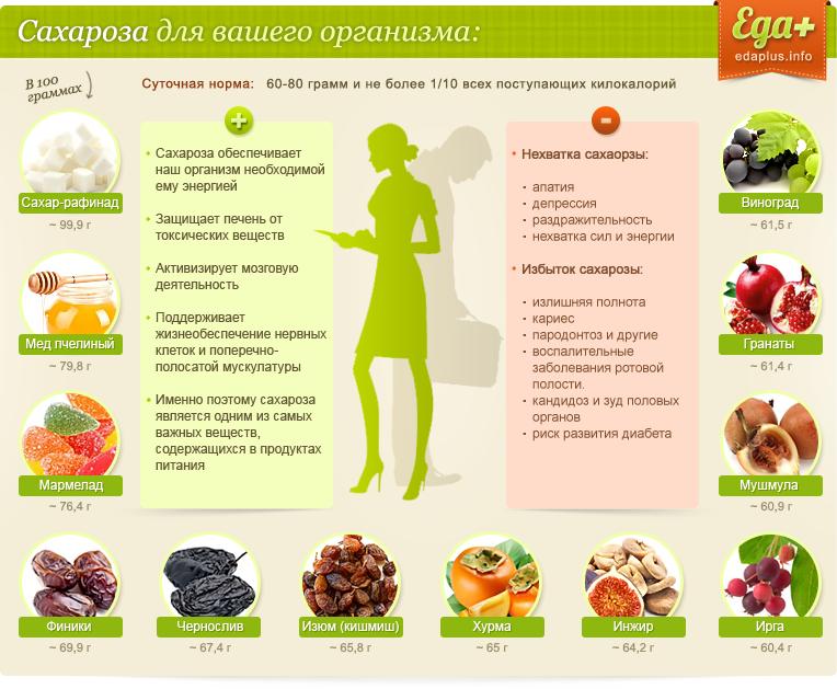 Роль сахарозы в организме