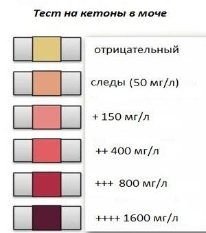 Показатели теста на кетоны