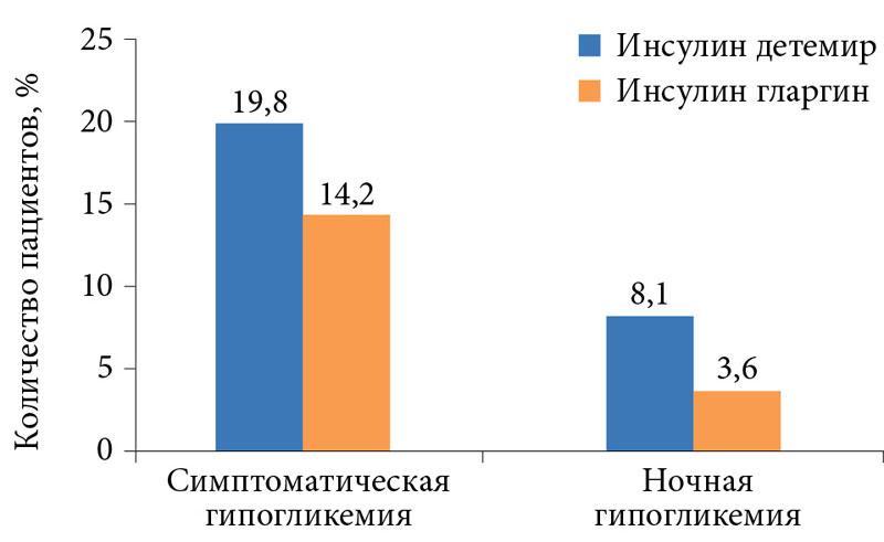 Вероятность гипогликемии